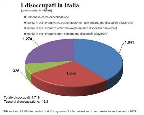 DisoccupazioneItalia.jpg